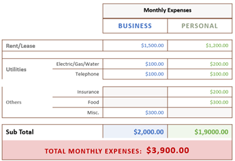 Monthly Operating and Living Expenses